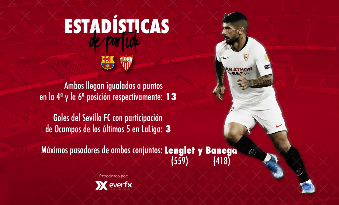 Statistics for the FC Barcelona-Sevilla FC preview with EverFX
