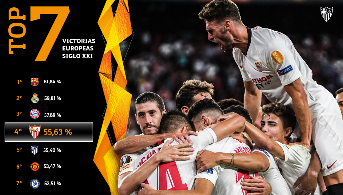 Sevilla FC in Europe