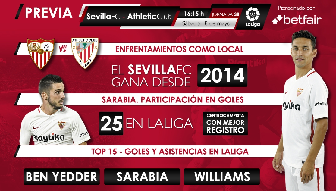 Estadísticas Betfair del Sevilla-Athletic