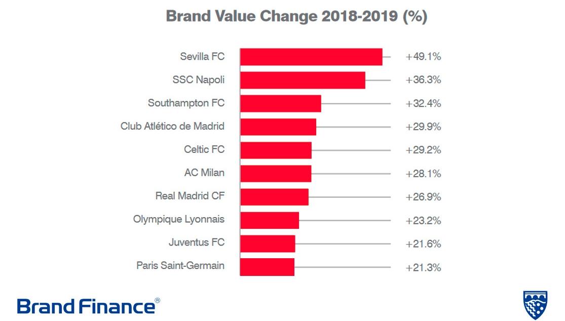 Informe Brand Finance